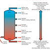 Fractional Distillation of Crude Oil