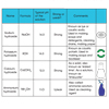 Common Alkalis and Their Properties