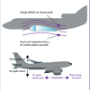 How Aeroplanes Fly