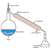 Distillation (labeled)